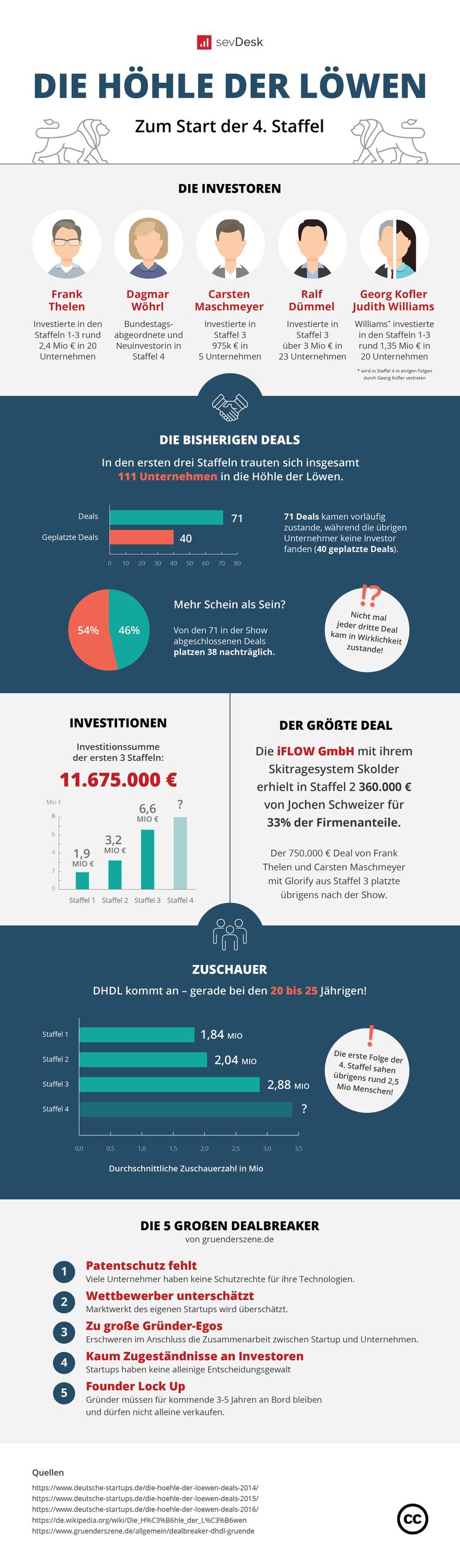 SevDesk_Höhle_der_Löwen_Infographic-01.png