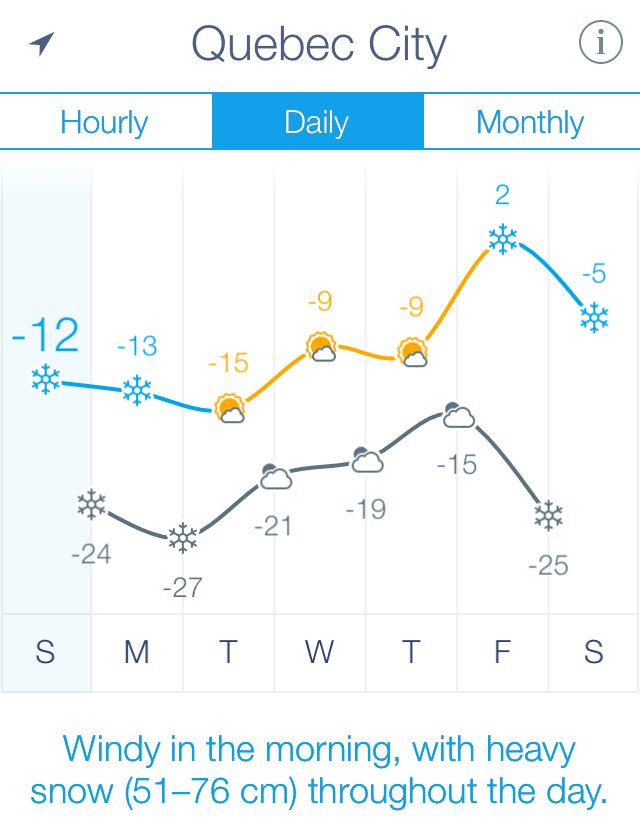 The forecast in Québec City. The Saturday before was actually significantly colder. Still no trouble with the X-E2.