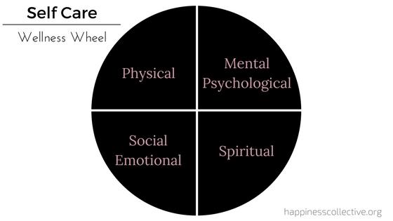 self-care wellness wheel. The goal is balance!