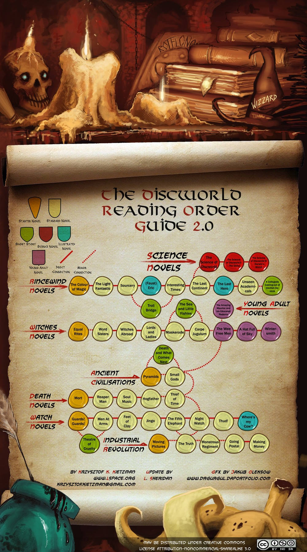 Discworld Reading Order Guide 2.0