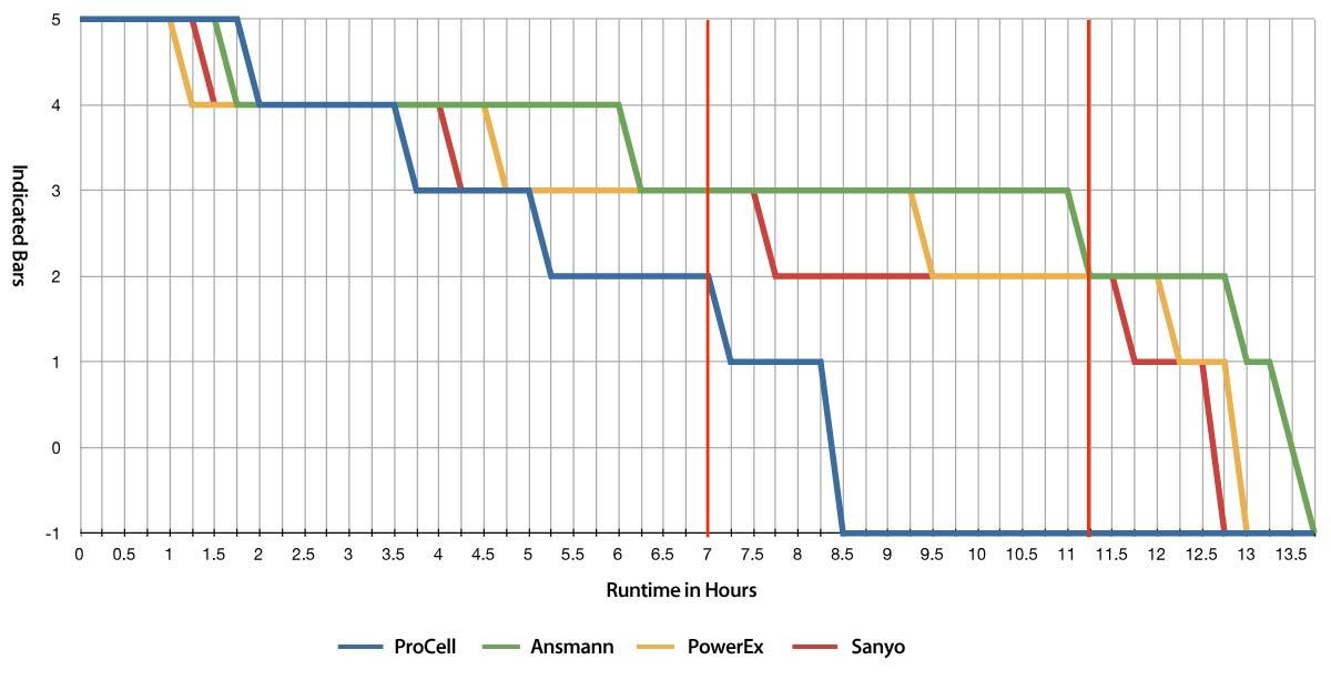 Battery-graph-1-year-later.jpg