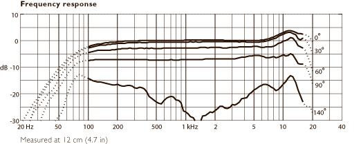 DPA-dfacto-Frequency-Response.jpg