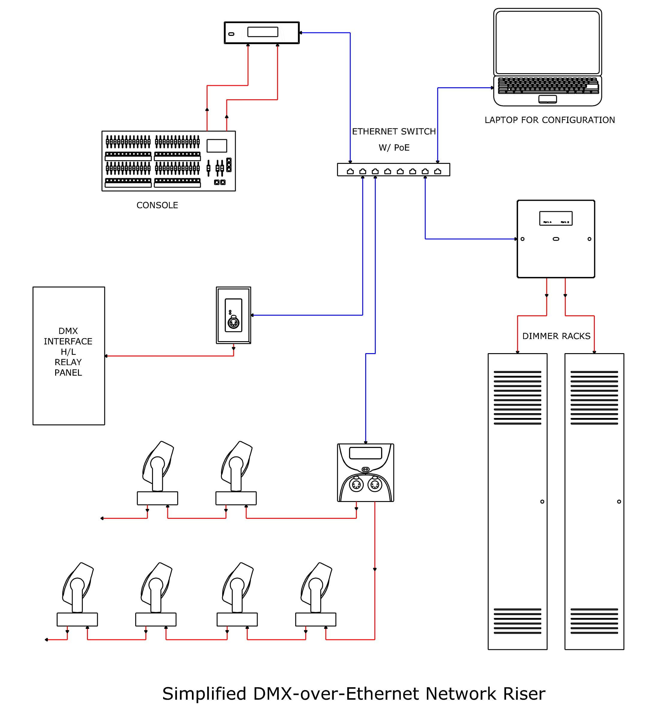 Here is a basic DMX network diagram. This is courtesy of  Pathway Connectivity .