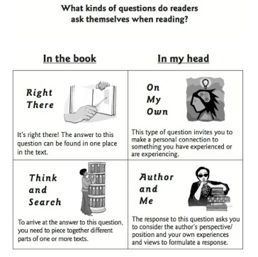 Sourced from the International Reading Association @  www.readwritethink.org