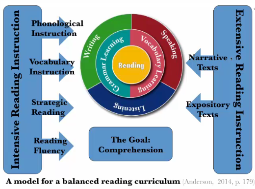 A Model For Balanced Reading Instruction (Dr. Neil Anderson)