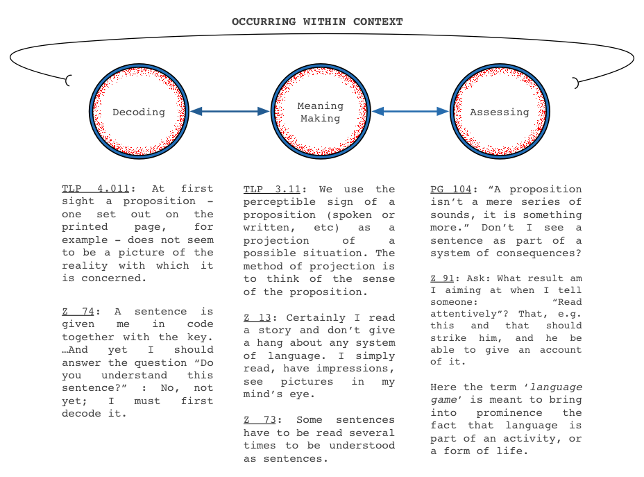 In Wittgensteinian terms, the reader progresses from aspect seeing (decoding) to meaning making (picture theory) to assessing (language games). The reader sees the text, gathers some sense from the text and extracts some meaning from the text as part of overarching conversations and conventions.