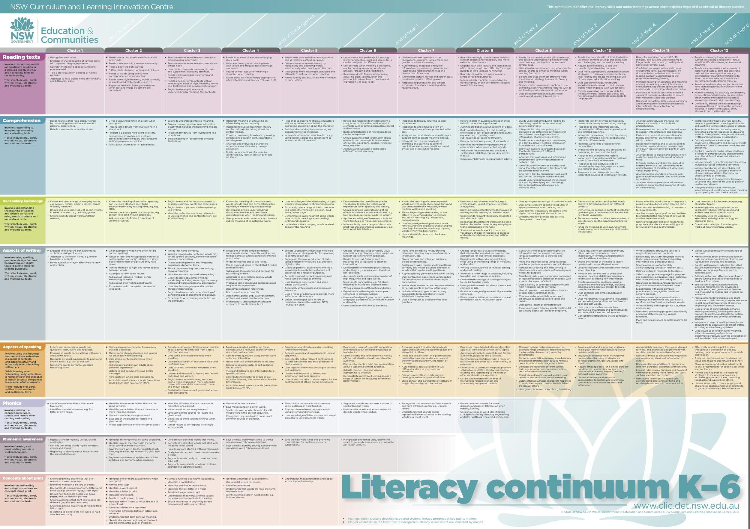 The NSW Department of Education and Community K-6 Literacy Continuum: