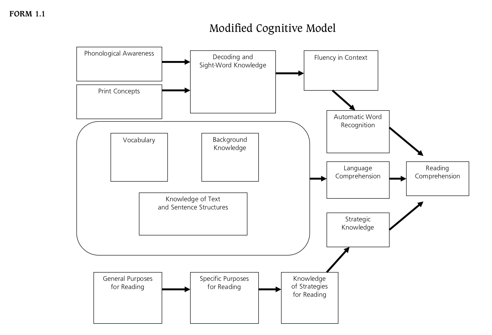 Cognitive Model of the Components for Effective Reading