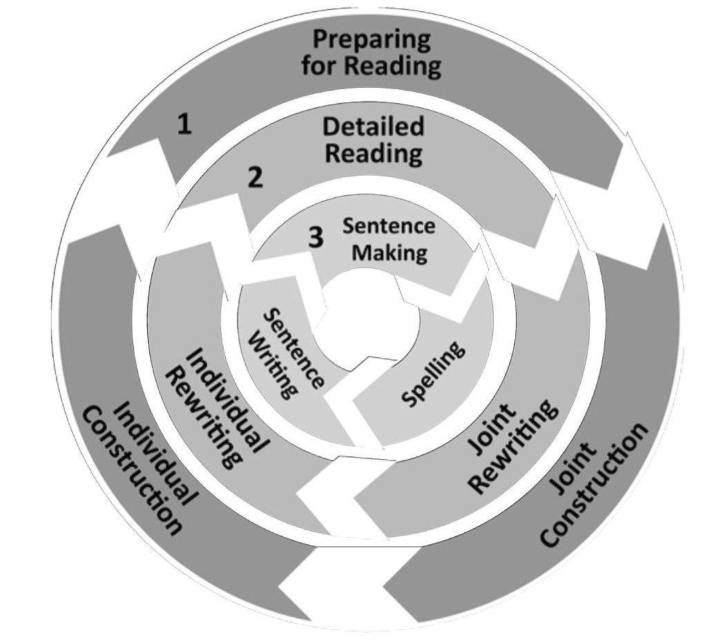 The Reading to Learn Cycle
