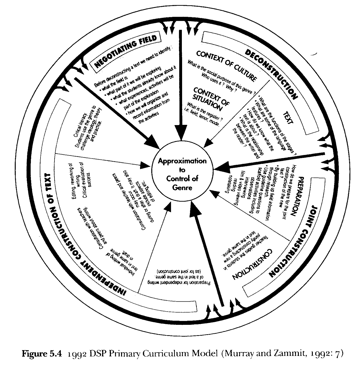 The Teaching and Learning (Writing) Cycle