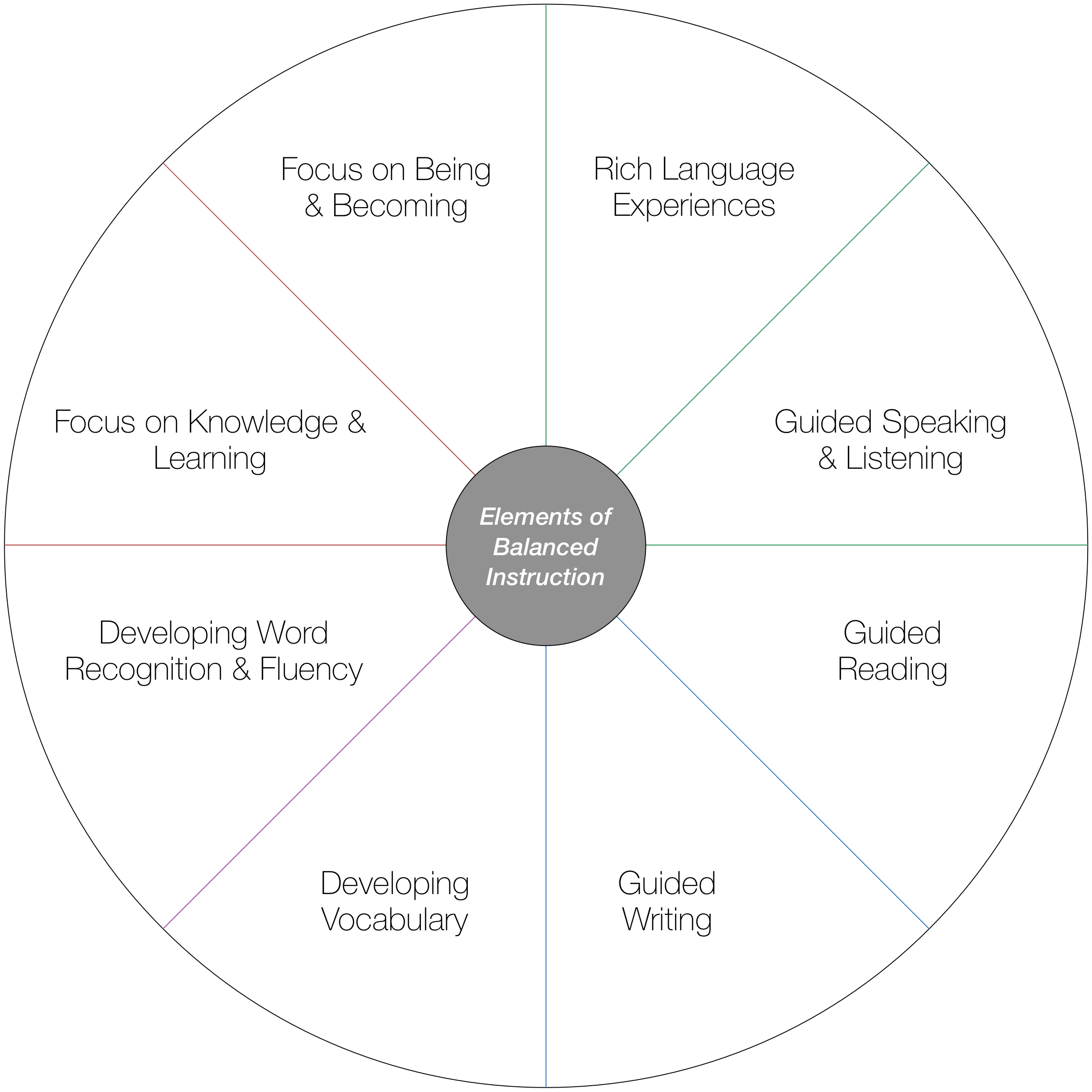 Components of Balanced Literacy Pedagogy