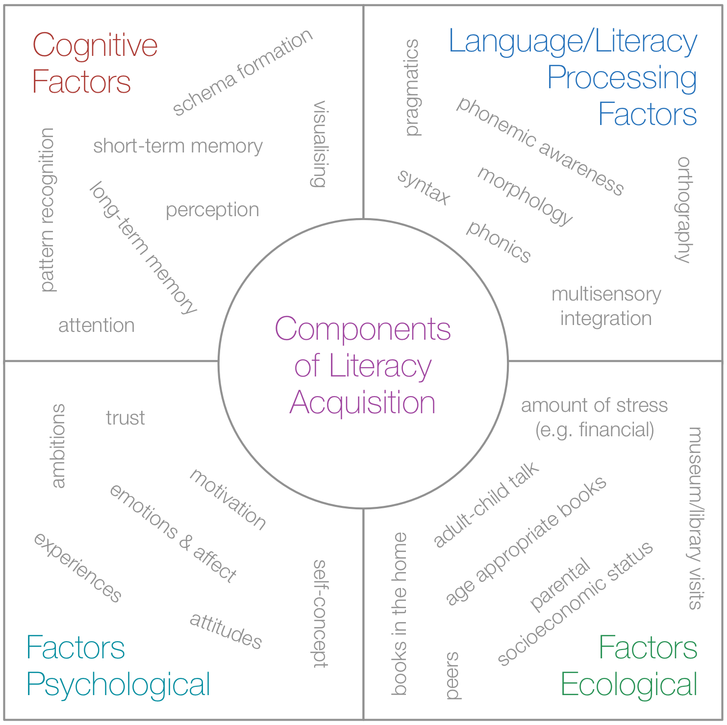 Component Model of Reading Development :  Chiu, M. M., McBride-Chang, C., & Lin, D. (2012). Ecological, psychological, and cognitive components of reading difficulties: testing the component model of reading in fourth graders across 38 countries.  Journal of Learning Disabilities  ,  45  (5), 391–405. doi:10.1177/0022219411431241