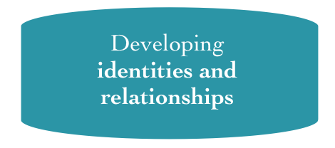 4-Identities.png