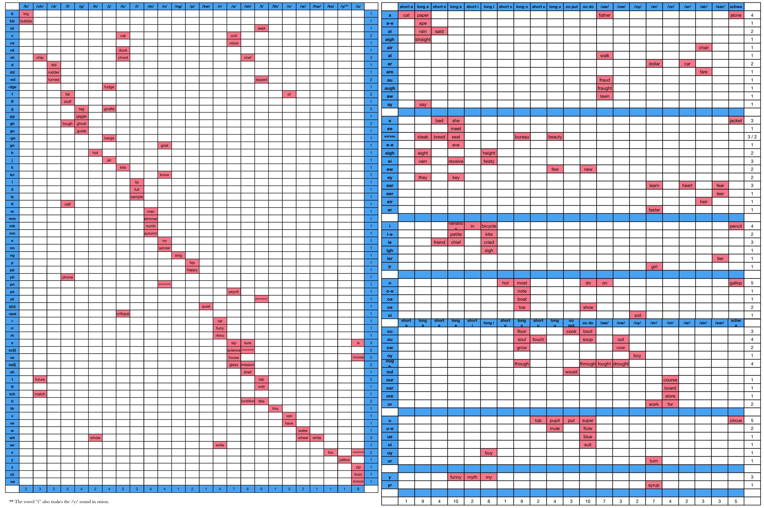 Phoneme-Phonegram-Chart.png
