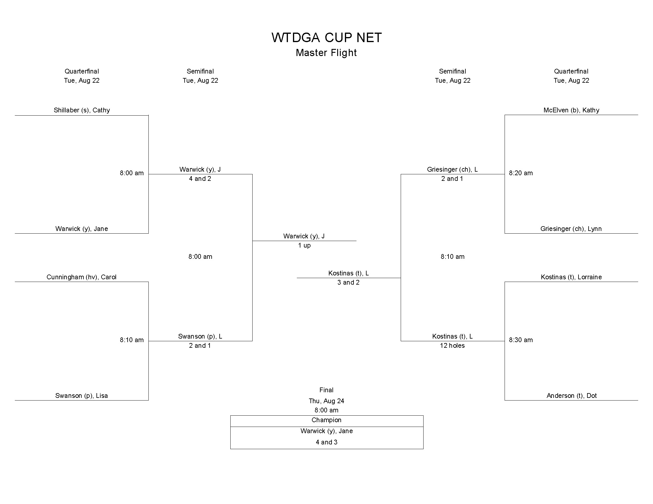 2017 WTDGA Cup Match Play Tree Final_Page_2.jpg