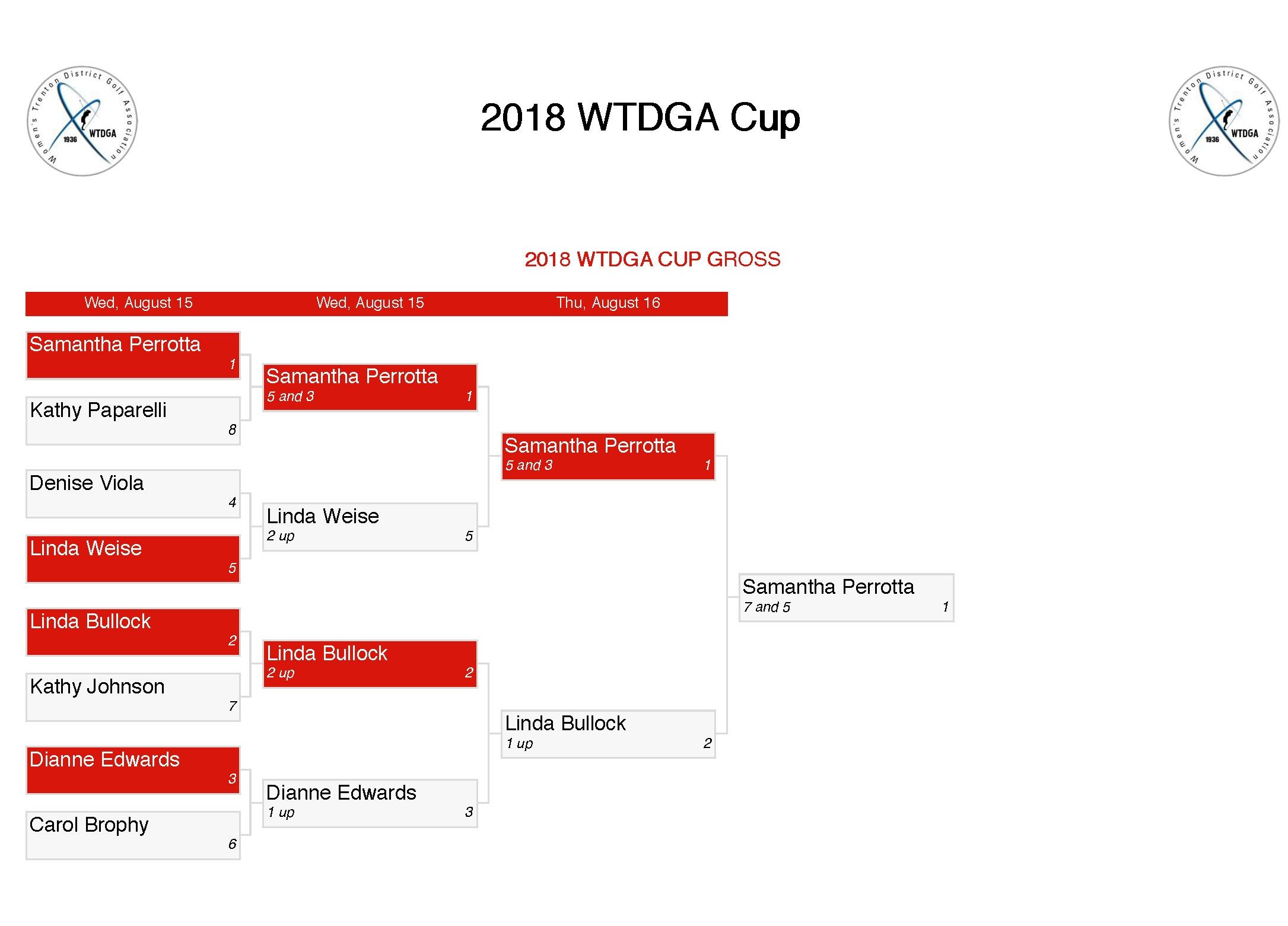 Bracket - 2018 WTDGA Cup Final_Page_1.jpg