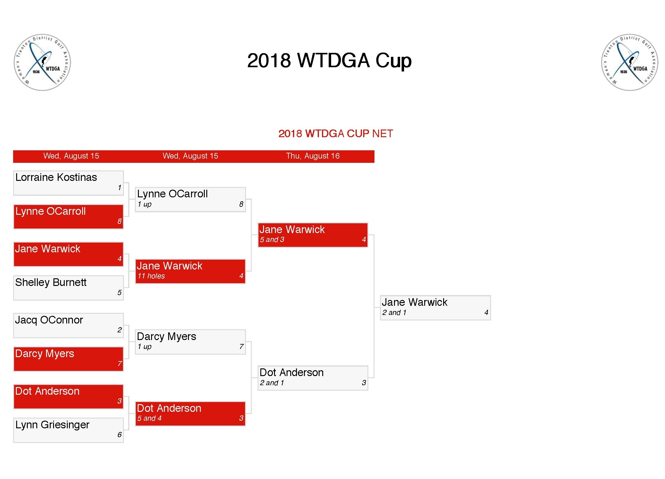Bracket - 2018 WTDGA Cup Final_Page_2.jpg