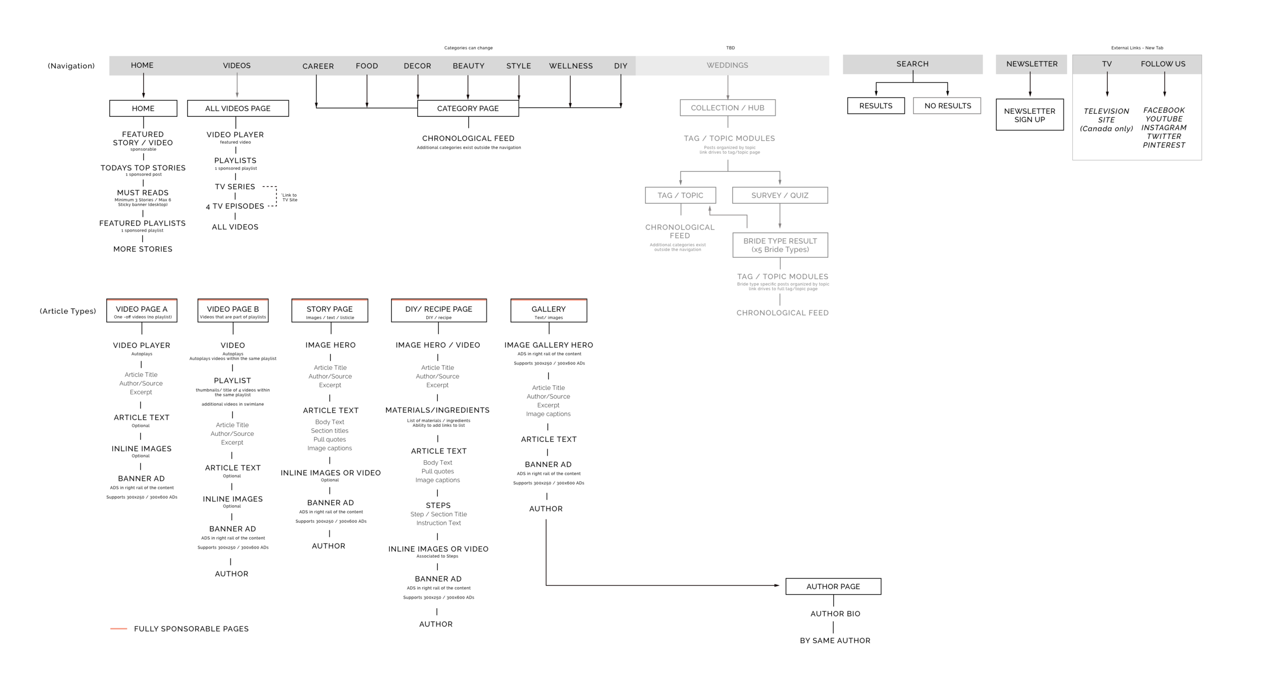 Makeful sitemap. Everything eventually leads to an article page. (Pages are indicated through box outline)