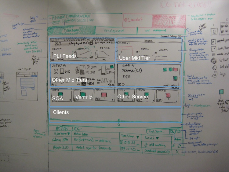 Designers worked together in a common room, iterating on our front-end dashboard design and framework.