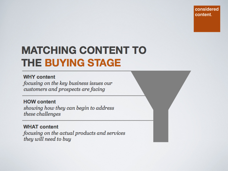 Content marketing for each buying stage.png