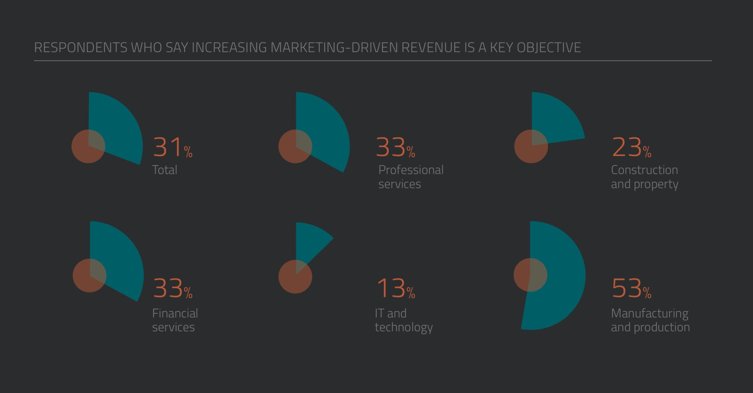 Increasing marketing-driven revenue is a key B2B marketing objective