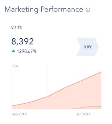 Marketing -- traffic.png