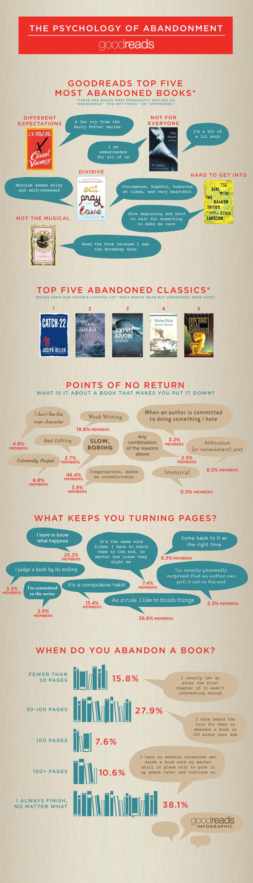 Graphic  via Goodreads