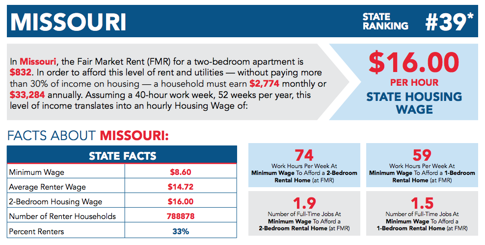 Can't pay the rent: Housing in Missouri, nationwide out of reach for