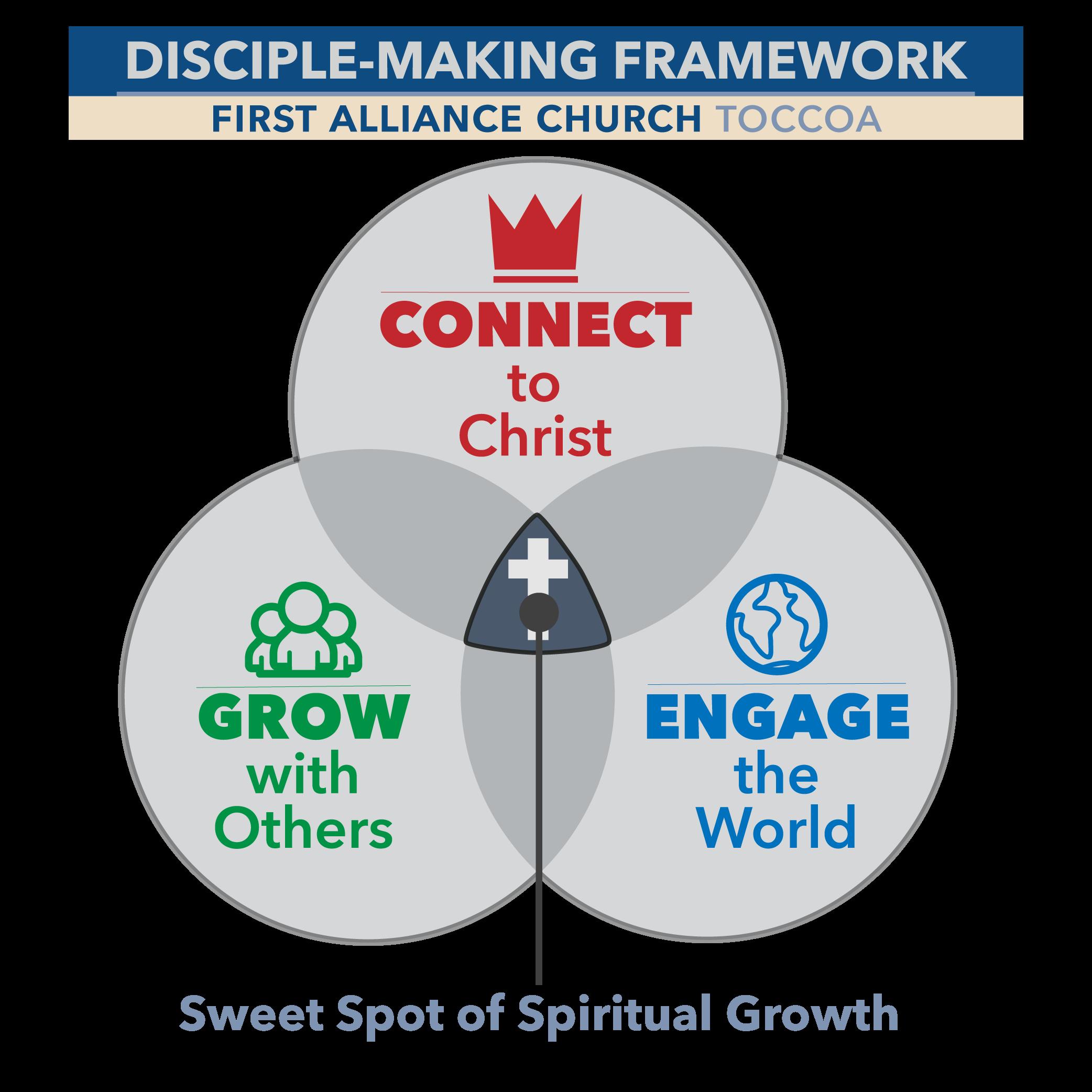 discipleship framework-01.png