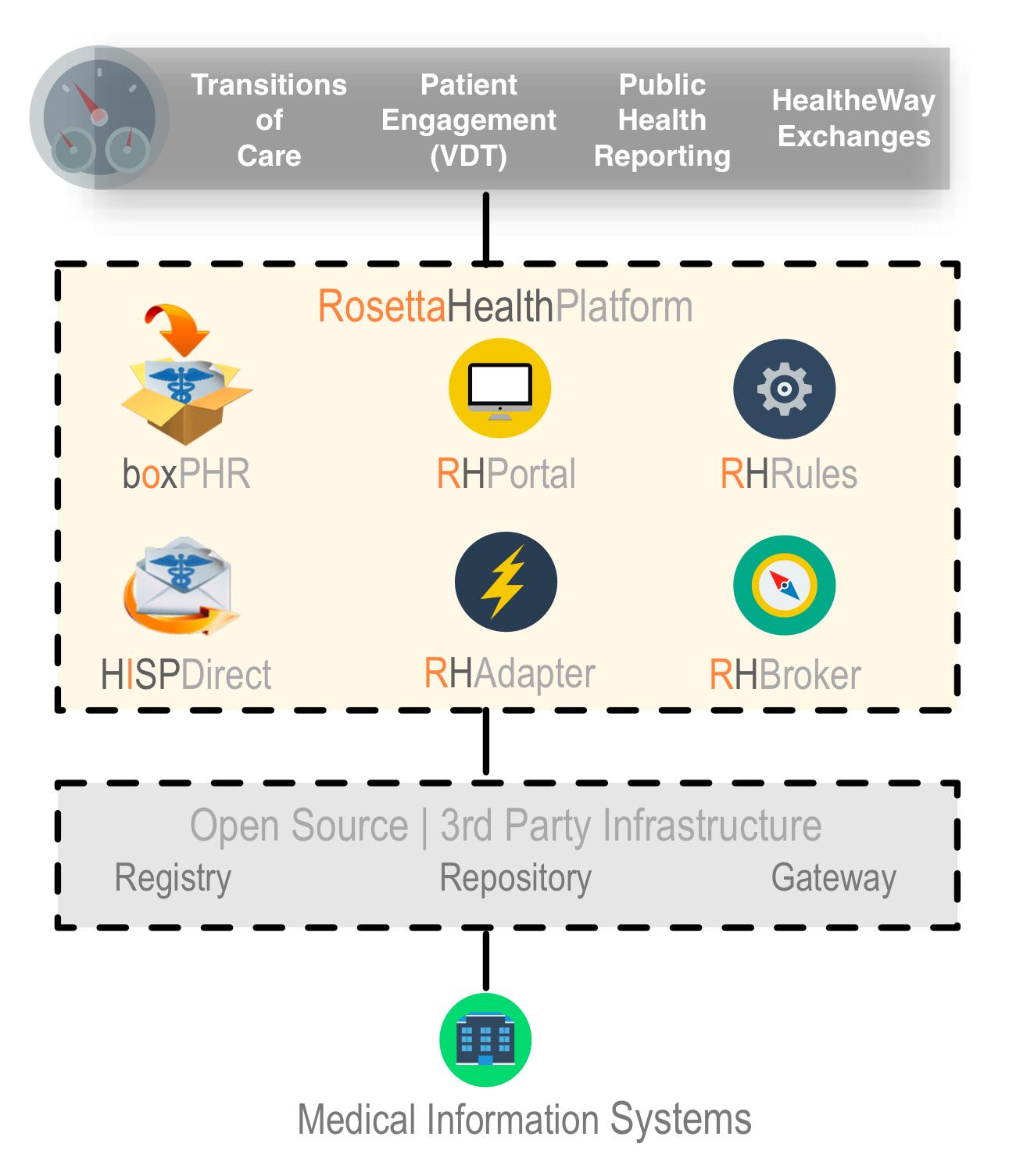 RosettaHealth_diagram.jpg