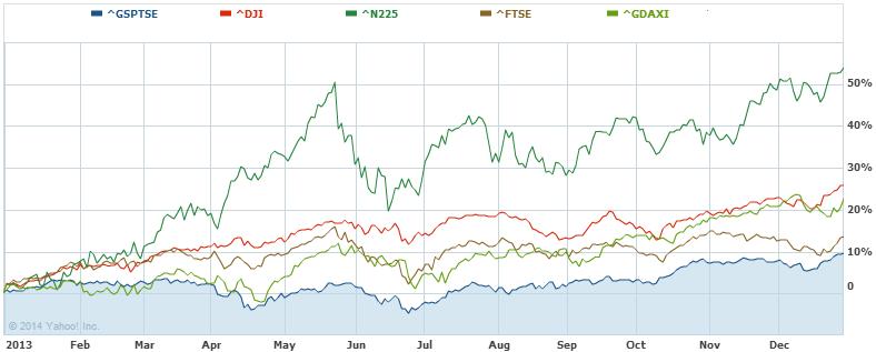 Chart of 2013 Returns