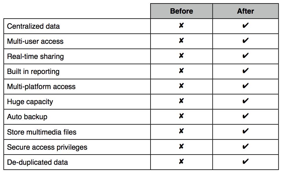 Benefits of a custom FileMaker database developed with Cognitive
