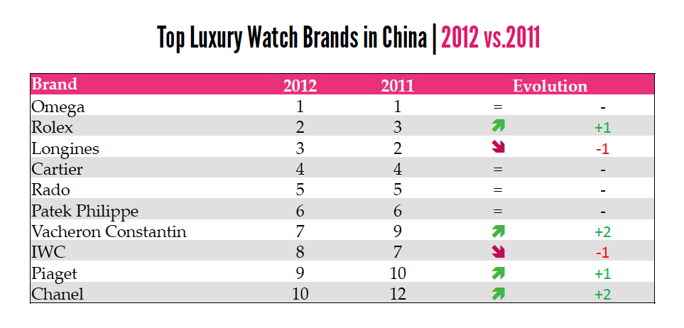 Top 3 of online search inquiries in China are Swiss brands (source: Digital Luxury Group)