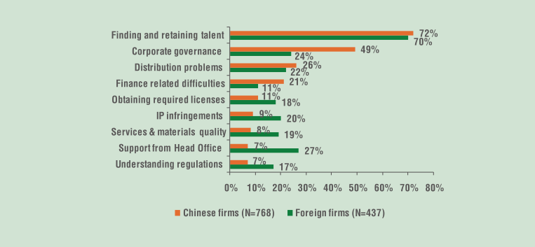 What are the greatest management challenges facing your company? (Source: Ceibs Business in China Sruvey 2013, p. 17)