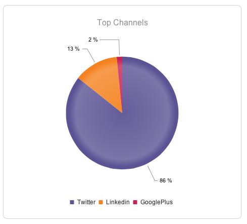 Fig 2 : YTD clicks by channel