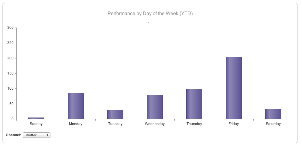 Fig 3 : twitter performance by day of week