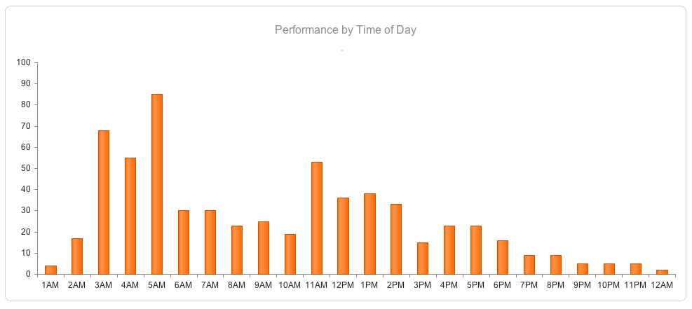 Fig 5: performance by time of day