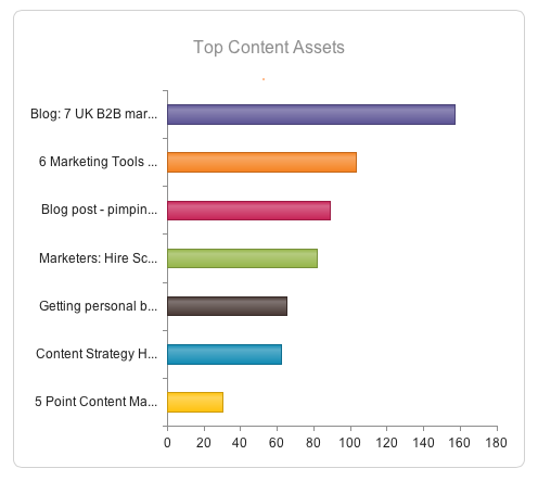 Fig 6: Top content assets