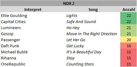 NDR2 - die häufigsten Songs