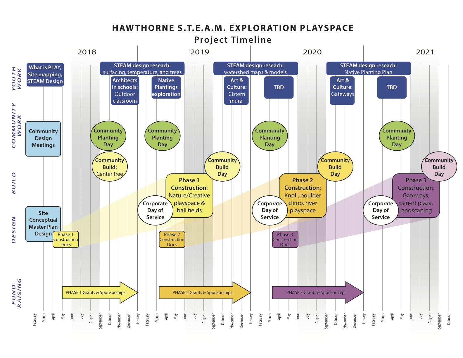 Hawthorne Timeline144.png