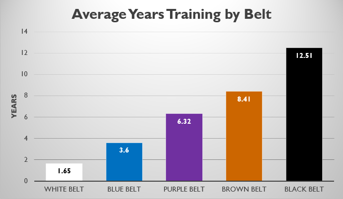 Average Yrs Training.png
