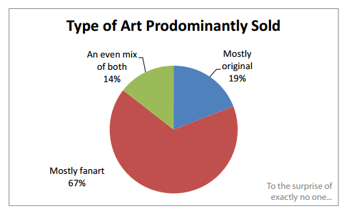 Page 8 of the report shows this images. Source:  2014 Artist Vendor Survey