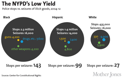 A breakdown of some stop-and-frisks stats, courtesy of  motherjones.com .