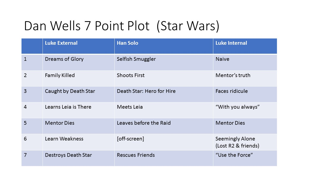 Story Structure & the Business of Fiction Slides.jpg