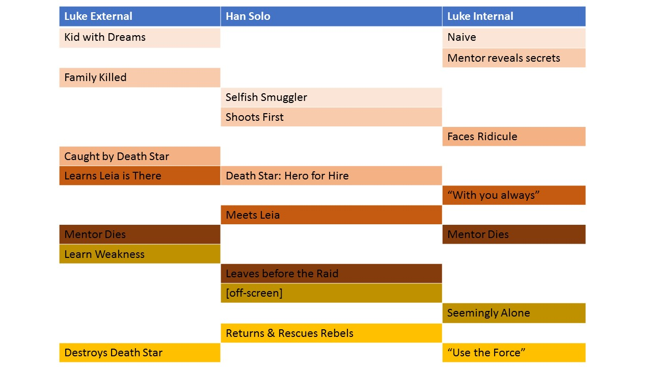 Story Structure & the Business of Fiction Slides 2.jpg