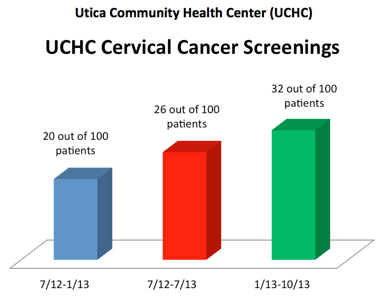 In October, 2013, we only had 32 out of 100 Pap test results noted in the health records for our female patients ages 21-65 at UCHC.