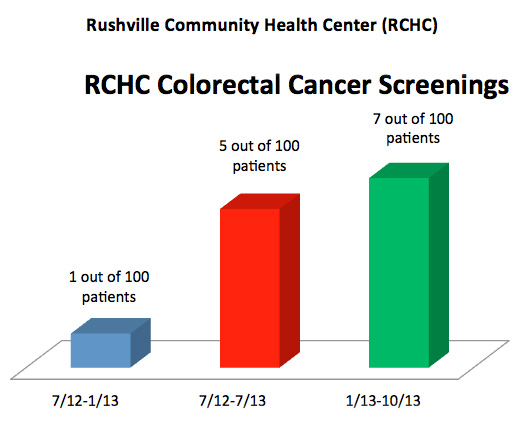 In October, 2013, we only had complete colorectal cancer screening results for 7 out of 100 patients ages 50-75 at RCHC.