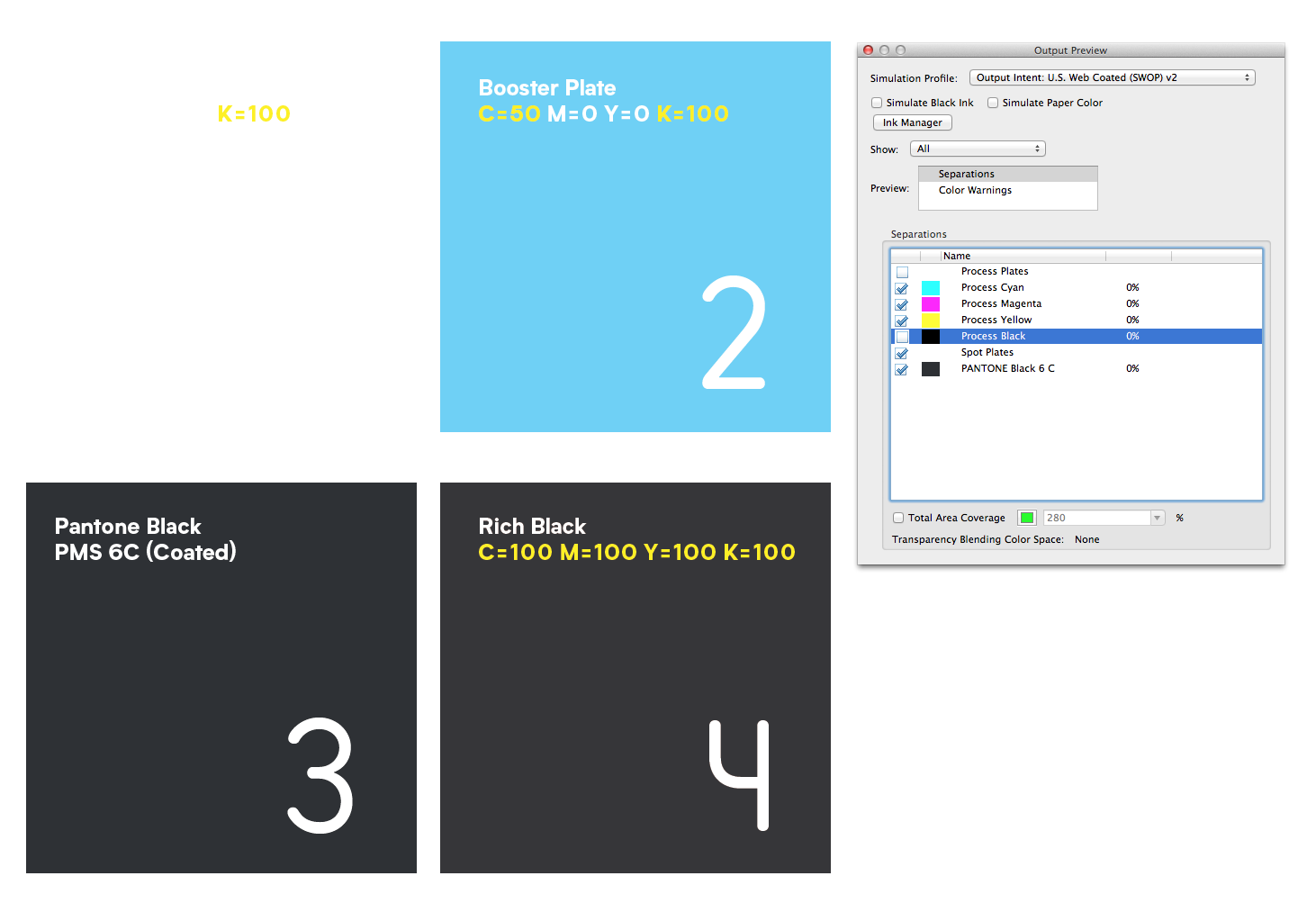 In Adobe Acrobat, you can use the  Advanced > Print Production > Output Preview  to see the colour plates separated out — this shows the K plate turned off (the box next to it is unchecked to hide it), revealing the booster plate. Notice that the Pantone black is a separate plate (Spot Plate), not one of the four process plates. If this file was sent to press with an offset printer, it would indicate to the printer 5 plates (CMYK + Spot).