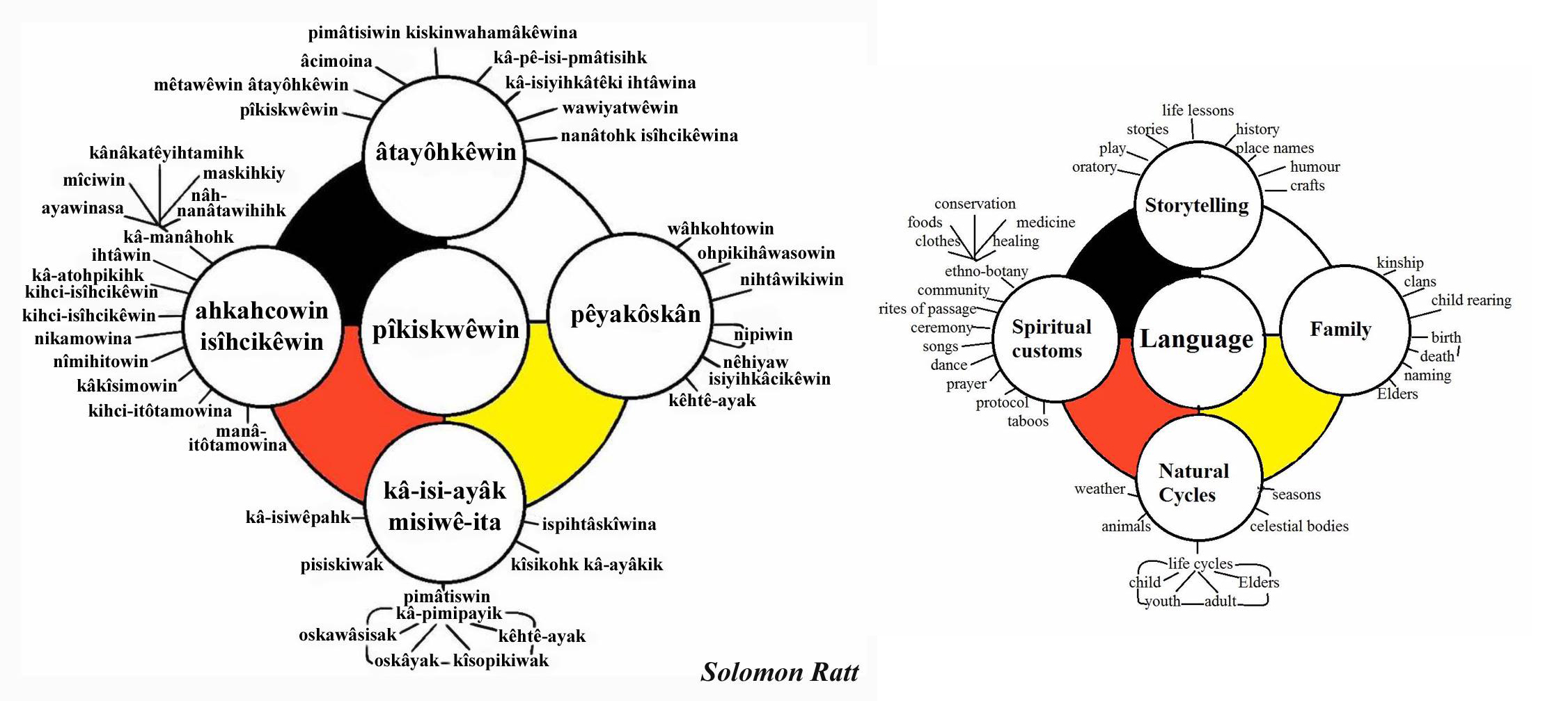 Solomon Ratt: Elements of Cree Culture in y-dialect from Cree Literacy Network; Audio with pronunciation read by Solomon is available at link
