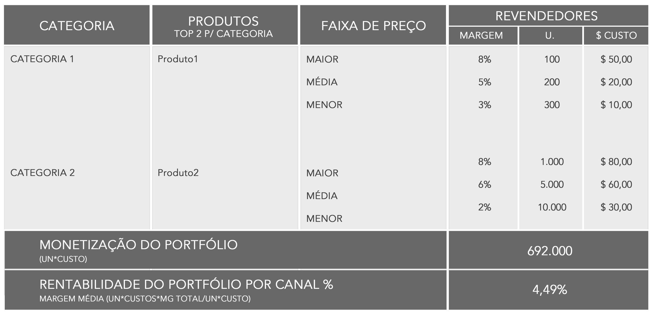 monetização = R$ 692.000 com margem de contribuição de 4,49%